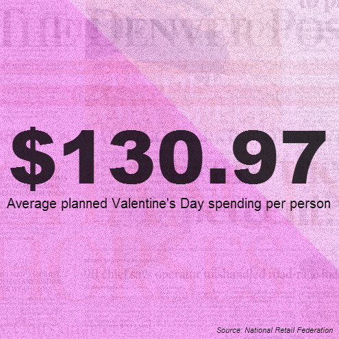 $130.97: Average planned Valentine's Day spending Consumer news editor Dave Burdick writes: This week's Stat of the Week is particularly timely: What the National Retail Federation tells us is the average planned Valentine's Day spending.