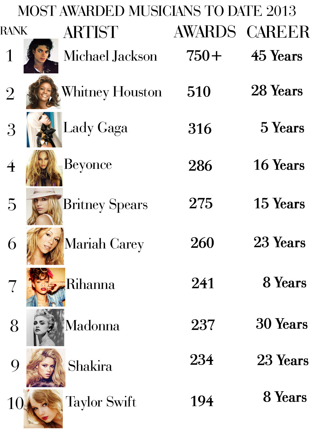 critsina:   Most Awarded Artists of All Time (2013)  MAaAmA