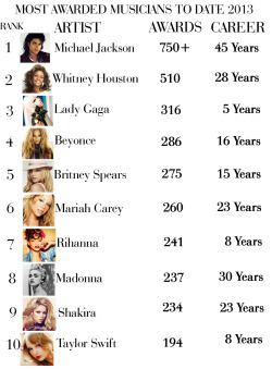Most Awarded Artists of All Time (2013)