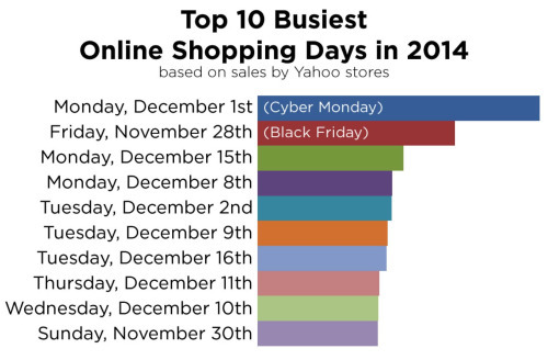 Preparing your store for the top shopping days