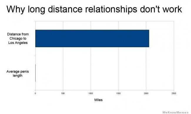 meme-mage:  Why Long Distance Relationships Don't Work