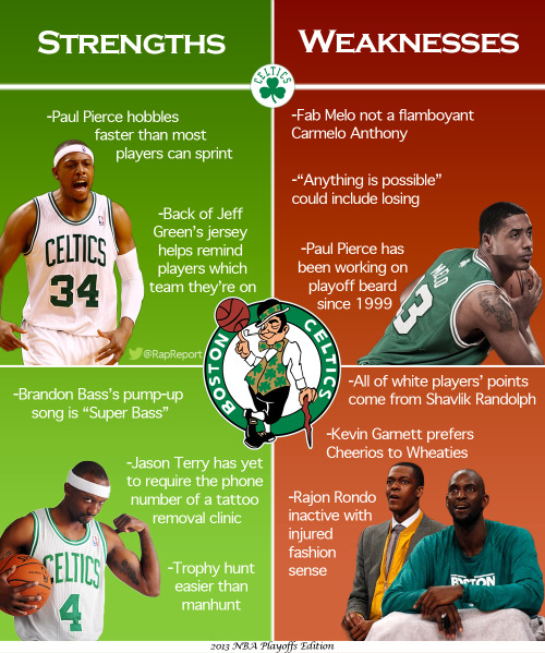 2013 NBA Playoffs: Celtics Strengths & Weaknesses