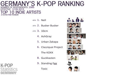 Urban Zakapa & Clazziquai Project rank 5th and 6th on Germany's K-Pop Ranking. Credits to K-Pop Statistics Germanyhttps://www.facebook.com/kpopstatger