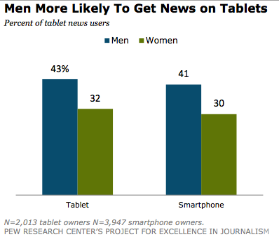 Why do you think more men than women read news on a tablet?