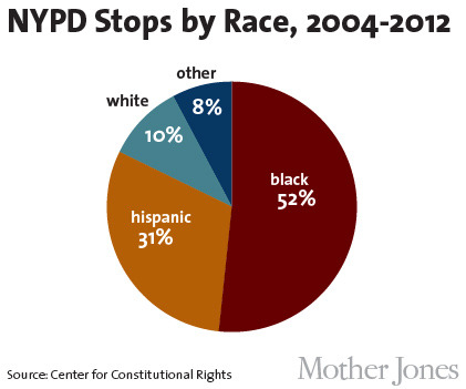 motherjones:  As New York City defends its controversial policing policy in court, here's what you need to know.