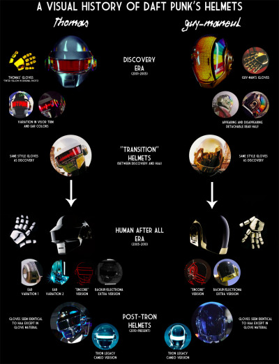A Visual History of Daft Punk's Helmets by Agent Raybans