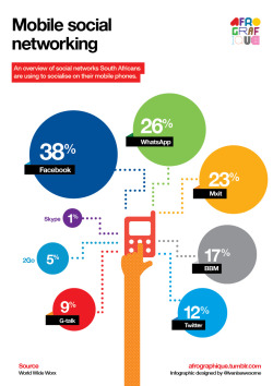 Infographic depicting the percentage breakdown of social networks South Africans use on their mobile phones. Data from World Wide Worx. 2012