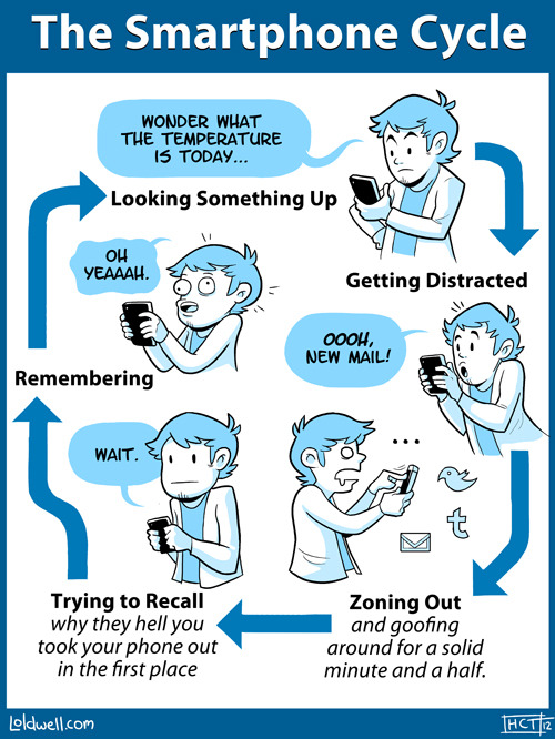The Smartphone Cycle (vía Times New Geek)