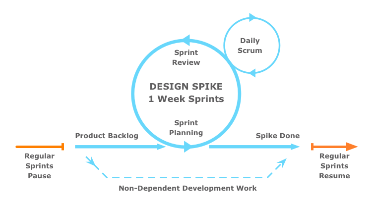 "Fitting Big-Picture UX into Agile Development by Smashing Magazine ""Why bother adding a design owner? In mature organizations with multiple product offerings that share a unified visual, interactive or brand language, design owner may be responsible for consistency issues that etend beyond a given project. Design decisions and product decisions might be at odds, and making transparent the process of these two constituents discussing and exposing the acceptability of solutions is key to the transparency of the design sprint."" ""design prioritization is a different beast than product prioritization."" ""The goal of each [design] spike is not to produce potentially releasable code, but rather to provide actionable design decisions in the form of wireframes, mockups, prototypes or research."" ""The development team still functions as an autonomous decision-making unit. They simply now have the benefit of a holistically designed foundation on which to build."""