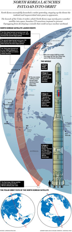 nationalpost:  Graphic: North Korea's Unha-3 long-range rocketIn Pyongyang, North Koreans clinked beer mugs and danced in the streets to celebrate the country's first satellite in space. In Washington, Seoul and Tokyo, leaders pushed for consequences for Wednesday's successful rocket launch, widely seen as a test that takes the country one step closer to being capable of lobbing nuclear bombs over the Pacific.The surprising, successful launch of a three-stage rocket similar in design to a model capable of carrying a nuclear-tipped warhead as far as California raises the stakes in the international standoff over North Korea's expanding atomic arsenal. As Pyongyang refines its technology, its next step may be conducting its third nuclear test, experts warn.With this in mind, the National Post's graphics team takes a look at North Korea's Unha-3 rocket.
