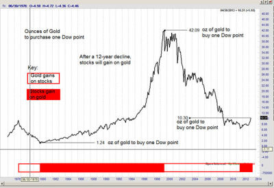 The Dow/Gold ratio — number of ounces of Gold to buy one Dow pointpeterlbrandt.com The Dow/Gold ratio — number of ounces of Gold to buy one Dow pointPosted by PeterLBrandt• on April 24th, 2013After a 12-year decline against gold, the stock market could become king once moreIf the ratio …