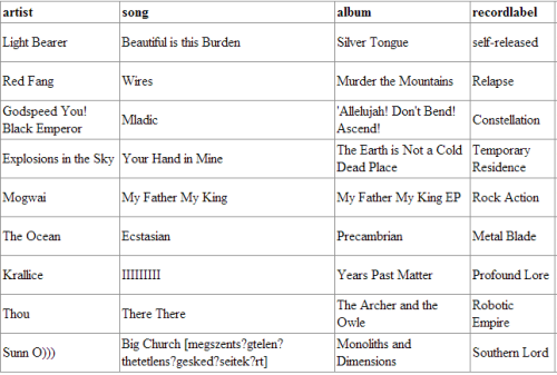 "SPECIAL MID WEEK PLAYLIST Went more towards the post-rock than the metal, especially in the first half of the program. Ignore the weird formatting on the track by Sunn O))), I copied and pasted the title because I didn't want to type out all of those letters. Back to regular scheduling next Tuesday at noon CST.  ALSO I DUN GOOFED: Krallice's ""Years Past Matter"" was self-released, and was not released by Profound Lore."