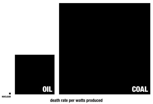"Death rate per watts, Nuclear, Oil, Coal. Classic chart exposes cognitive dissonance, and persistent self-denial…  Do you have an opinion about nuclear power? About the relative safety of one form of power over another? How did you come to this opinion? Here are the stats. For every person killed by nuclear power generation, 4,000 die due to coal, adjusted for the same amount of power produced. Vivid is not the same as true. It's far easier to amplify sudden and horrible outcomes than it is to talk about the slow, grinding reality of day to day strife. That's just human nature. Not included in this chart are deaths due to global political instability involving oil fields, deaths from coastal flooding and deaths due to environmental impacts yet unmeasured, all of which skew it even more if you think about it. This chart unsettles a lot of people, because there must be something wrong with it. Further proof of how easy it is to fear the unknown and accept what we've got.  Via Seth Godin Update: Nuclear waste is not an issue.  Update II: The reblog comments are incredible. Not one acknowledged or seems to have read the post. Nor, it seems, has a single reader clicked through to read the original post. Only one commenter, that I could tell, attempted to discuss the underlying facts. Instead, there were mostly ""But"" type replies that repeat the very myths this chart aims to debunk. What an incredible experience from my point of view, and a major lesson learned…"