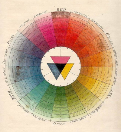 moisab:  Color Wheel (Moses Harris, 1766)