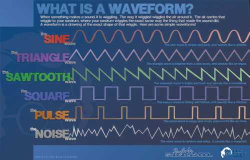 posters moog synthesizers dr.robert moog bob moog foundation fundamentals of synthesis