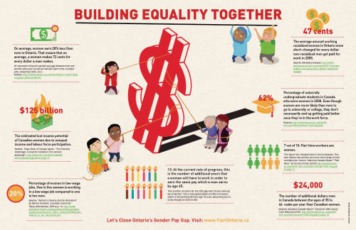 It's time for a fair Ontario! We teamed up with our new friends at the Equal Pay Coalition to produce this infographic for equal pay day, which took place this year on April 9th. Equal Pay Day marks how far into the next year a woman must work to earn the same amount a mad made in the previous year. Through a series of actions leading up to and on the day, we hope to build a movement to help close the gap. The graphic also ran in the Toronto Star article about the fight to closer the gender pay gap.