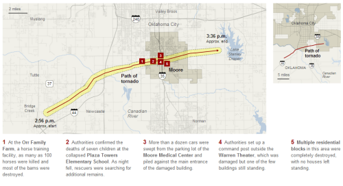 inothernews:  40 minutes, 20 miles, at least 37 dead: the New York Times maps out the path of the tornado that leveled Moore, Oklahoma  Note the varying count from the prior post.