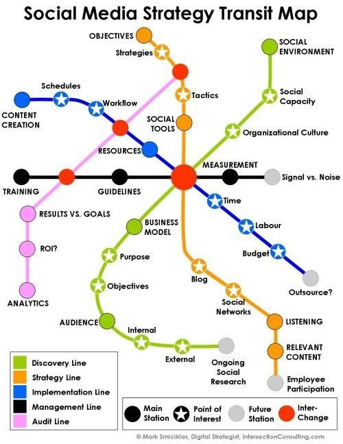 rootstartup:  Social Media Strategy Transit Map