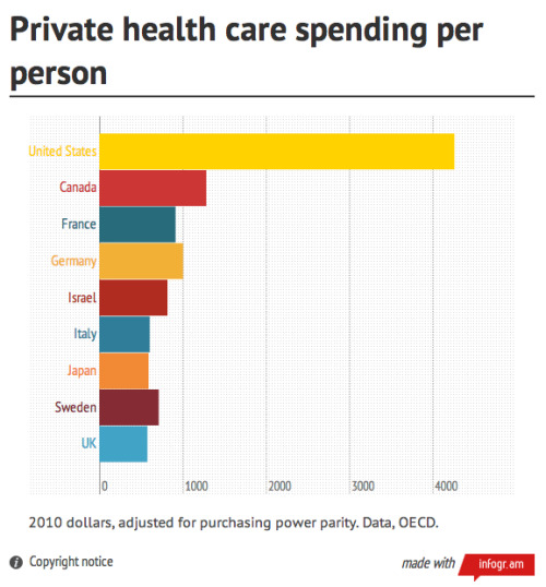 Via Ezra Klein, at Wonk Blog:  The American health-care system is simply uniquely inefficient. Typically, it's liberals railing at this fact, but the result is, to a degree that's almost universally unappreciated, a disaster for conservatives. The U.S government spends more than any other government on health care and is thus much larger than it might otherwise be. That spending also increases our deficits and requires higher taxes. So we're getting the downsides of government-run health care without the upsides of universal coverage, lower cost  and clear lines of accountability. Obamacare will mostly fix the universal coverage problem, but it won't fix the cost problem. The reason other countries spend less is that their governments set the prices, and they set them low. The reason we spend so much more is largely because our prices are higher, and by leaving private insurers and medical providers in charge of deciding prices, we're not doing anything about that in Obamacare.