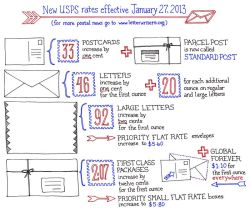 wreckthisgirl:  goodmailday:  (via Letter Writers Alliance: USPS Rate Increase Chart)  Reblogging just in case someone needs it..