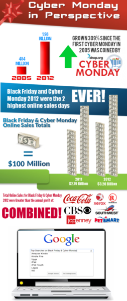 Click to embiggen (and see full infographic).Cyber Monday in Perspective         (via Cyber Monday in Perspective [Infographic])