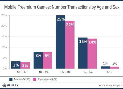 Mobile freemium games: number transactions by age and sex - males, females