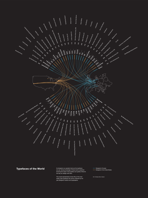 513 years of typefaces summed up into one clear infographic by Shelby White.
