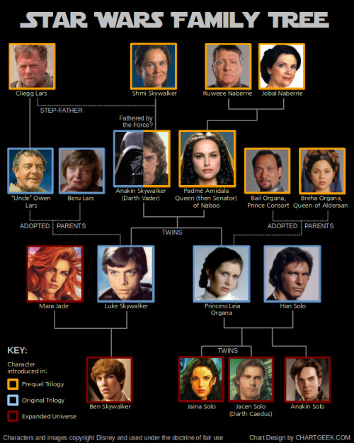 laughingsquid:  Star Wars Family Tree