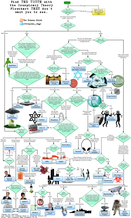 laughingsquid:  The Conspiracy Theory Flowchart 'THEY' Don't Want You To See
