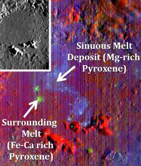 Existing Mineralogy Survives Lunar ImpactsDespite the unimaginable energy produced during large impacts on the Moon, those impacts may not wipe the mineralogical slate clean, according to new research led by Brown Univ. geoscientists.The researchers have discovered a rock body with a distinct mineralogy snaking for 18 miles across the floor of Copernicus crater, a 60-mile-wide hole on the Moon's near side. The sinuous feature appears to bear the mineralogical signature of rocks that were present before the impact that made the crater.Read more: http://www.laboratoryequipment.com/news/2013/04/existing-mineralogy-survives-lunar-impacts