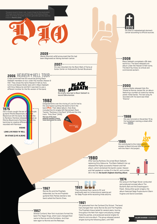 Ronnie James Dio's Career Timeline