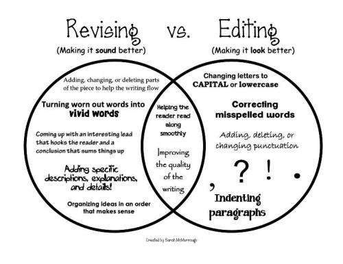 amandaonwriting:  Writing Essays - Revising or Editing - What's the difference? Source for Image