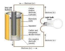 Parts of a battery, elements working together and such.