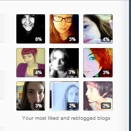 here are my tumblr crushes.  There are many like them but these are mine.  You should check them out as they are much better at tumblr than I am. http://lyubovsmert.tumblr.com/ http://themanisfive.tumblr.com/ http://secretcoeur.tumblr.com/ http://imnotliberaceyouknow.tumblr.com/ http://state-of-ennui.tumblr.com/ http://linslusts.tumblr.com/ http://walkingdeadite.tumblr.com/ http://kdecember.tumblr.com/ http://dirtguts.tumblr.com/