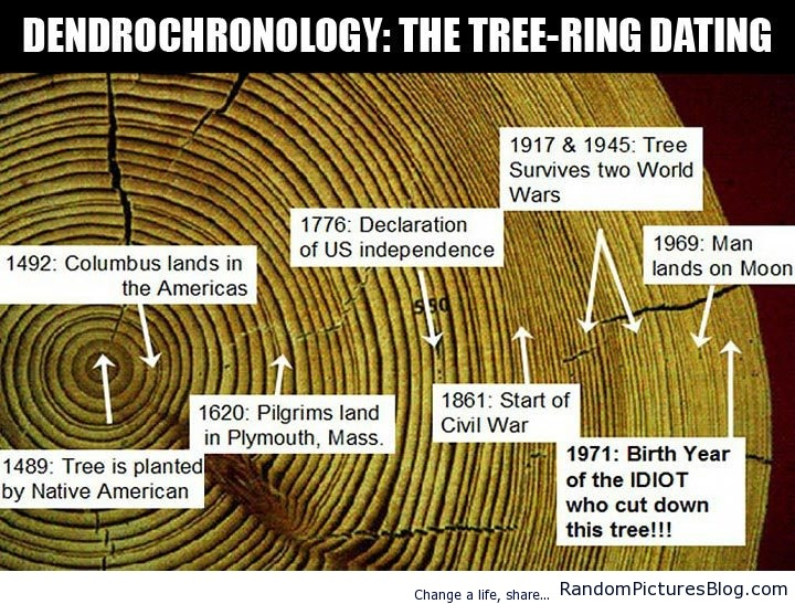 randomblogsnet:  Dendrochronology was posted at http://www.randompicturesblog.com/2013/05/dendrochronology/  Dendrochronology