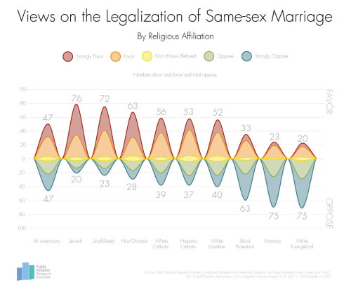 Views on Same-Sex Marriage by Religionvia the Public Religion Research Institute http://publicreligion.org/