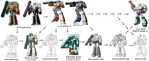 Evolution of G1 Megatron