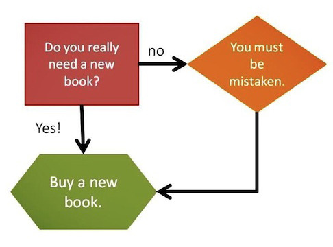 len-yan:  explore-blog:  Ah, yes: Flowcharting the book lover's dilemma. Yes? Yes.  my 10000th like is so much of a gpoy i thought i'd reblog it~