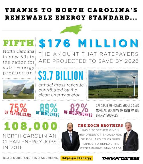 think-progress:  Clean energy = winning.
