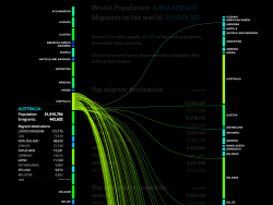 Great visualization of migration flows across the world on Peoplemov.in