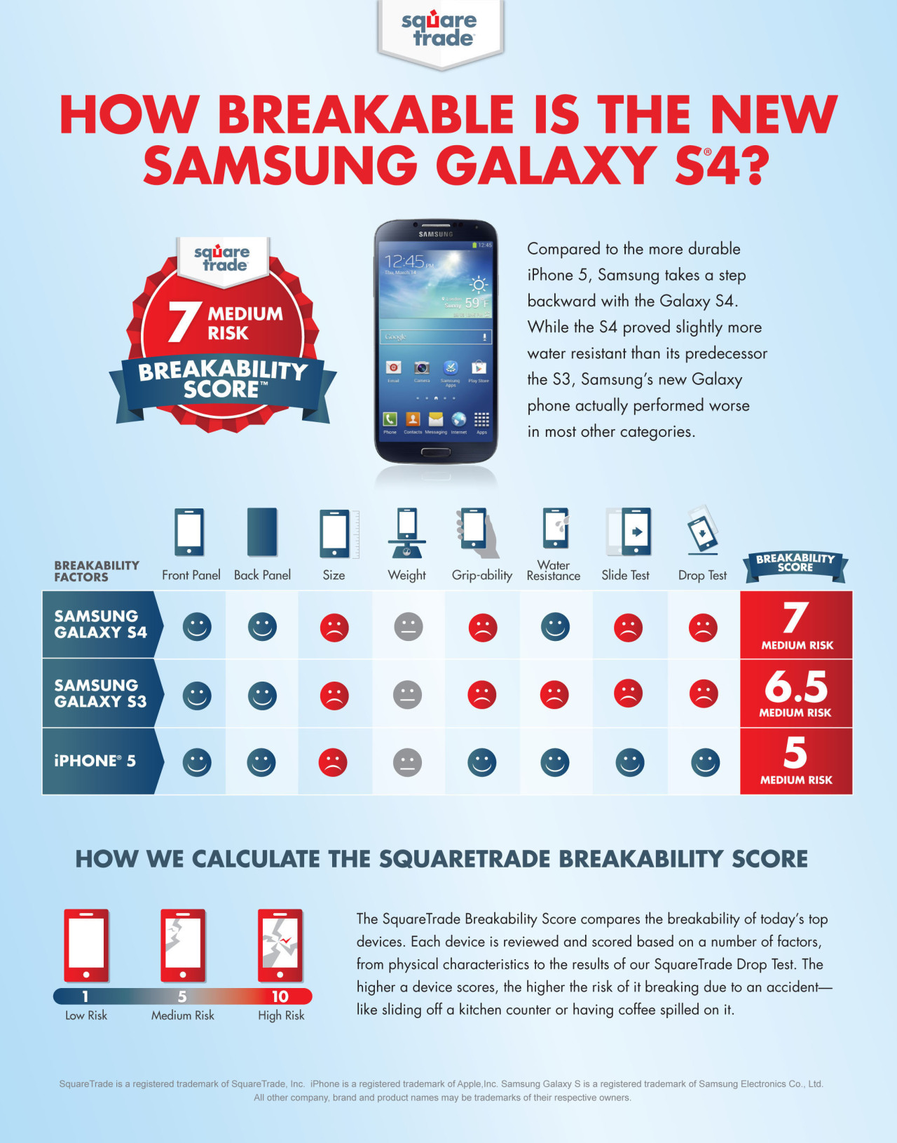 How breakable is the new Samsung Galaxy S4? Compared to the more durable iPhone 5, Samsung takes a step backward with the Galaxy S4.While the S4 proved slightly more water resistant than itr predecessor the S3, Samsung's new Galaxy phone actually performed worse in most other categories. (vía AllThingsD)