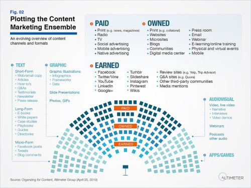 Plotting the Content Marketing Ensemble (by AltimeterGroup)