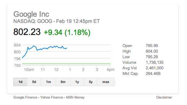 Google's Stock Price Breaks $800: GOOG All Time High