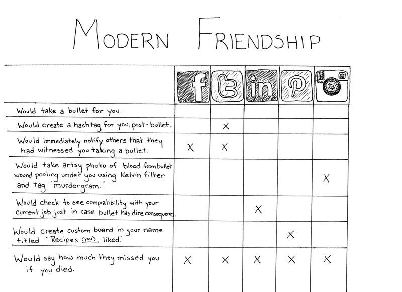 (via Modern Friendship - Questionable Skills)