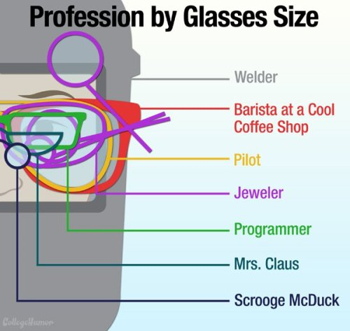 collegehumor:  How to Tell a Person's Profession by the Size of Their Glasses Eyes are the window to the soul. Glasses are the window to your soul-crushing job.