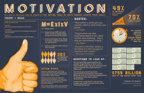 (via How to Find Motivation - Lifehack)