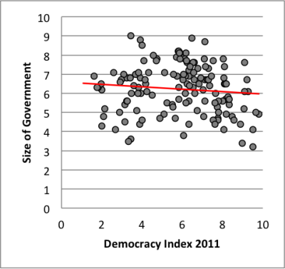 "Yesterday I posted an observation about the relationship between democracy & taxes. But when compiling that data, I also pulled some data on ""size of government"" (as measured by the conservative Fraser Institute). Their Economic Freedom index includes a component for ""size of government,"" which gives a score of 10 to ""small"" governments and zero to ""big"" governments. That relationship is even more interesting. Again, pulling from The Economist Democracy Index (2011), I plotted country scores along the two variables: Democracy Index score and ""Size of Government"" score. The Fraser Institute data has fewer countries, so instead of 161 countries, this time I was only able to plot 138 countries. Notice that the line is virtually flat. It's slightly leaning towards the ""wrong"" end (democracy scores increase as size of government increases). But, statistically speaking, there is no relationship (Pearson's r = -0.1086; p = 0.2048). What does this mean? Well, basically, it means that there's no reason to suggest that ""size of government"" has any relationship to whether a country is democratic or not. Like w/ yesterday's data, this has no bearing on whether ""big"" government is ""good"" or not (those are ideological/philosophical debates you're welcome to have). But, empirically, the evidence doesn't support the assertion that ""big"" governments are bad for democracy. For example, which countries scored the ""best"" according to the Fraser Institute in terms of ""size of government""? Here's the list of countries that scored a 9 (no country scored a 10): Togo El Salvador Madagascar Jamaica Haiti And here's the countries that scored the ""worst"" in terms of the ""size of government,"" according to the Fraser Institute: Sweden (3) The Netherlands (3) For comparison, the United States scored a 7. (I should note that the Fraser Institute did not give scores to a number of countries, including North Korea and Cuba. But the list of excluded countries also includes ""small"" states like Afghanistan, Libya, Somalia, and Yemen.)"