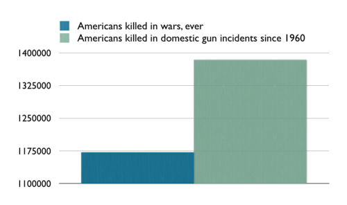 More Americans have died from Domestic Gun Violence Than All the Wars in U.S. History!!!   For a breakdown of the stats see this link: http://www.addictinginfo.org/2013/01/20/more-americans-have-died-from-domestic-gunfire-than-all-wars-in-u-s-history-is-that-true/