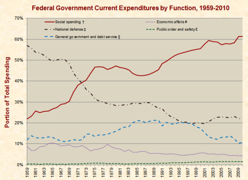 iates:  Federal government current expenditures by function, 1959-2010  From JustFacts  FOUND IT!!!