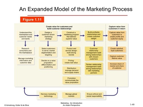 marketing customer value and the link Customer lifetime value and marketing strategy: how to forge the link there  has been an increasing interest of late in the concept and application.